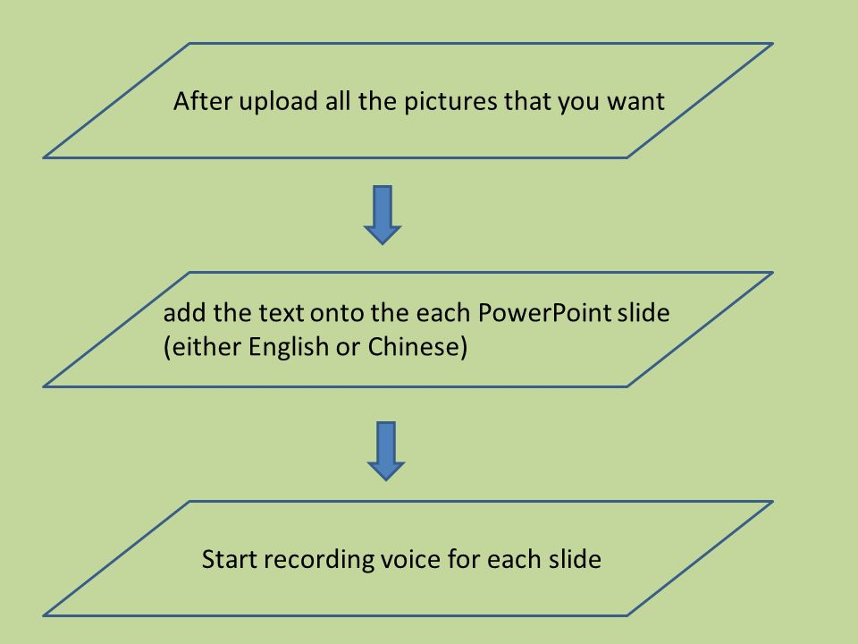 After upload all the pictures that you want add the text onto the each PowerPoint slide (either English or Chinese) Start recording voice for each slide