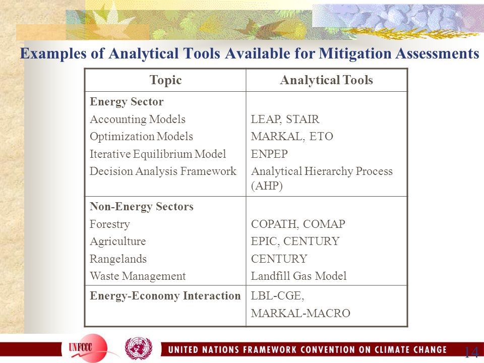 14 Examples of Analytical Tools Available for Mitigation Assessments TopicAnalytical Tools Energy Sector Accounting Models Optimization Models Iterative Equilibrium Model Decision Analysis Framework LEAP, STAIR MARKAL, ETO ENPEP Analytical Hierarchy Process (AHP) Non-Energy Sectors Forestry Agriculture Rangelands Waste Management COPATH, COMAP EPIC, CENTURY CENTURY Landfill Gas Model Energy-Economy InteractionLBL-CGE, MARKAL-MACRO