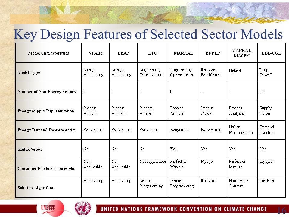 16 Key Design Features of Selected Sector Models