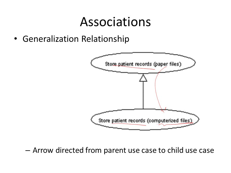 Associations Generalization Relationship – Arrow directed from parent use case to child use case