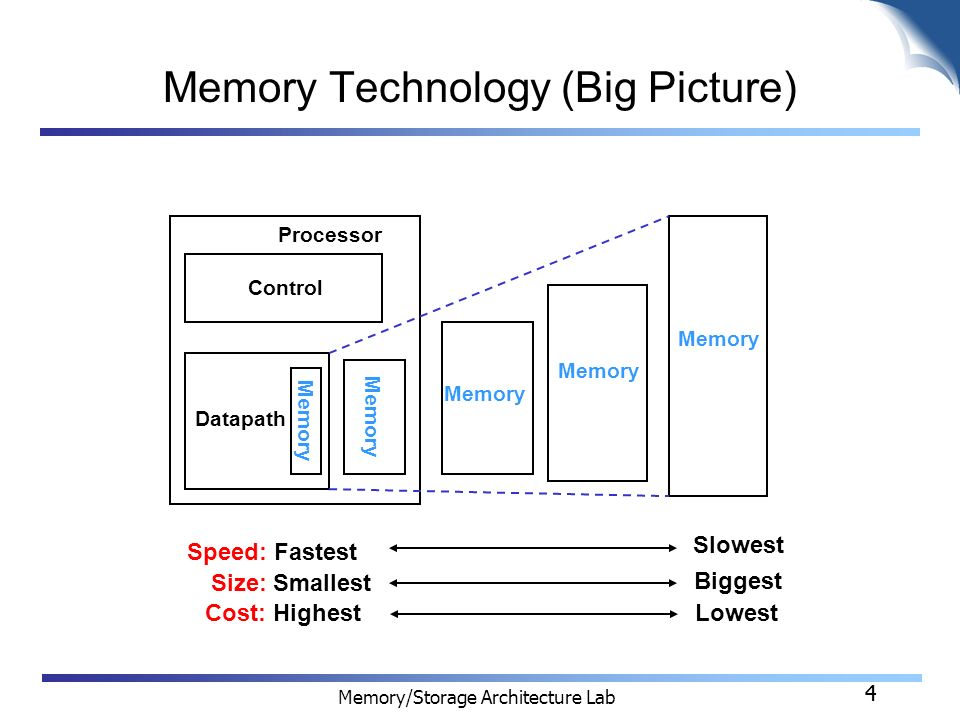 COMPUTER MEMORY ARCHITECTURE DOWNLOAD