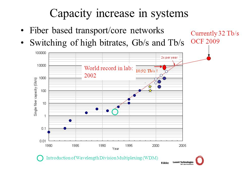 Capacity increase in systems Fiber based transport/core networks Switching of high bitrates, Gb/s and Tb/s Introduction of Wavelength Division Multiplexing (WDM) World record in lab: 2002 Currently 32 Tb/s OCF 2009