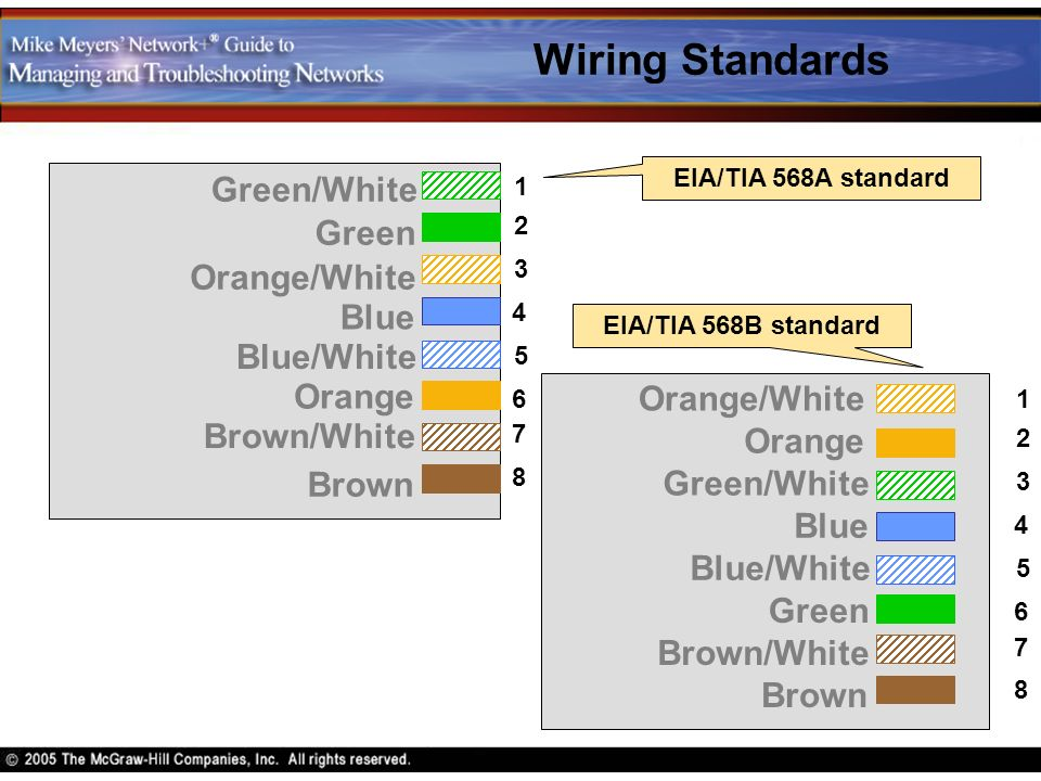 Swell Modern Ethernet Chapter 6 Contents Define The Characteristics Wiring Database Gentotyuccorg