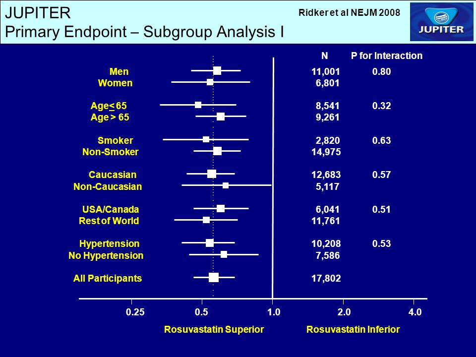 JUPITER Primary Endpoint – Subgroup Analysis I Rosuvastatin SuperiorRosuvastatin Inferior Men Women Age< 65 Age > 65 Smoker Non-Smoker Caucasian Non-Caucasian USA/Canada Rest of World Hypertension No Hypertension All Participants NP for Interaction 11, ,801 8, ,261 2, ,975 12, ,117 6, ,761 10, ,586 17,802 Ridker et al NEJM 2008
