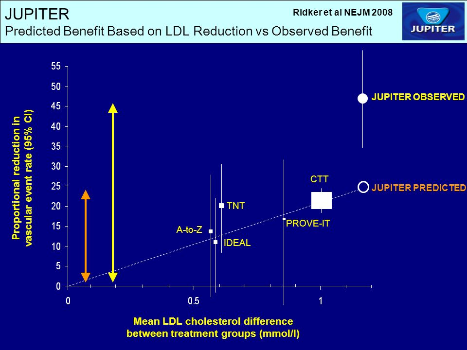 JUPITER Predicted Benefit Based on LDL Reduction vs Observed Benefit Proportional reduction in vascular event rate (95% CI) Mean LDL cholesterol difference between treatment groups (mmol/l) IDEAL TNT A-to-Z CTT PROVE-IT JUPITER PREDICTED JUPITER OBSERVED Ridker et al NEJM 2008