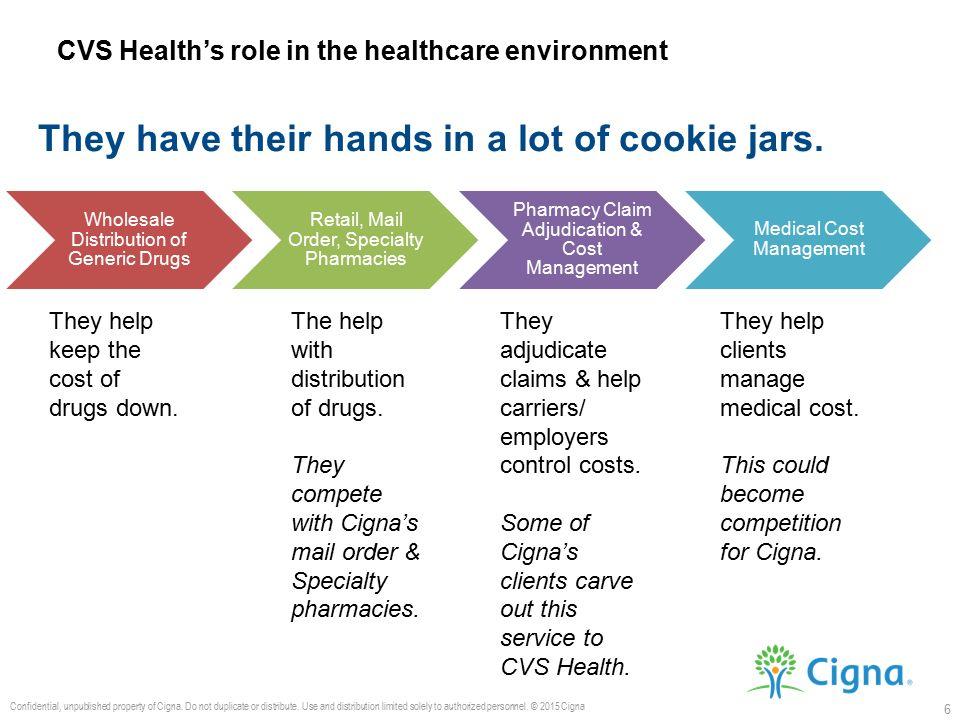 CVS HEALTH CORPORATION (CVS)  CVS Health Corporation