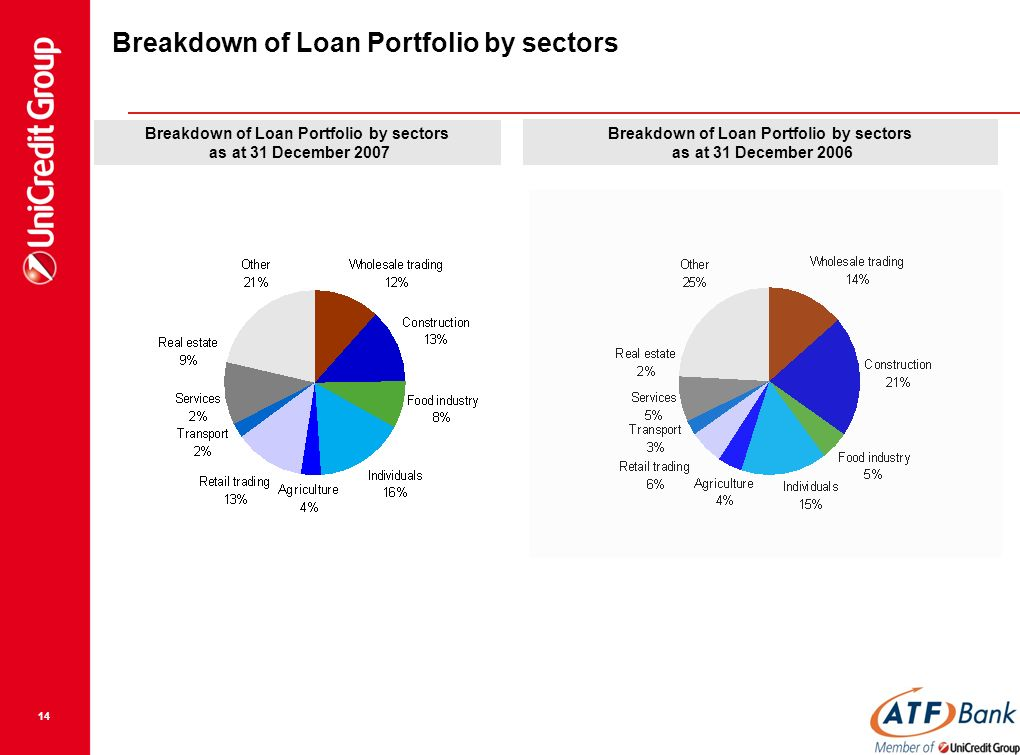 14 Breakdown Of Loan Portfolio By Sectors As At 31 December 2006 2007
