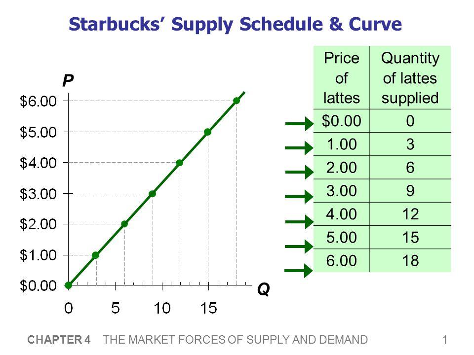 demand schedule curve