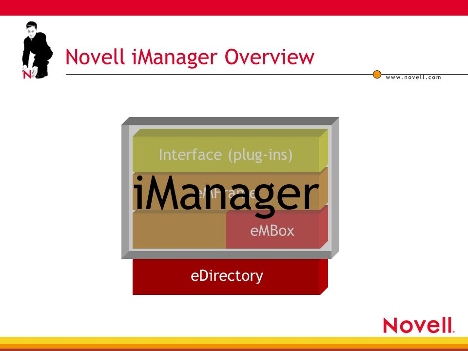 Novell iManager Introduction and Overview James Whitchurch