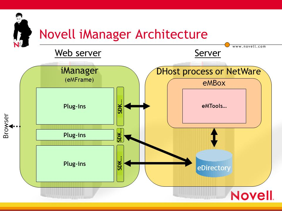 Novell iManager Introduction and Overview James Whitchurch Director
