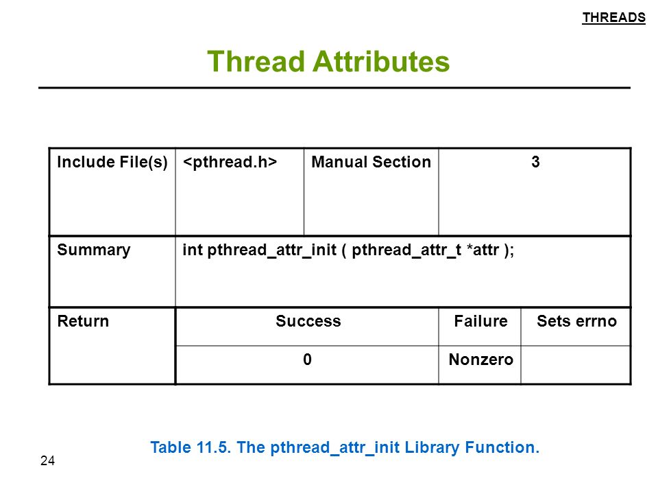 24 Thread Attributes Return int pthread_attr_init ( pthread_attr_t *attr );Summary 3Manual Section Include File(s) Sets errnoFailureSuccess Nonzero0 Table 11.5.