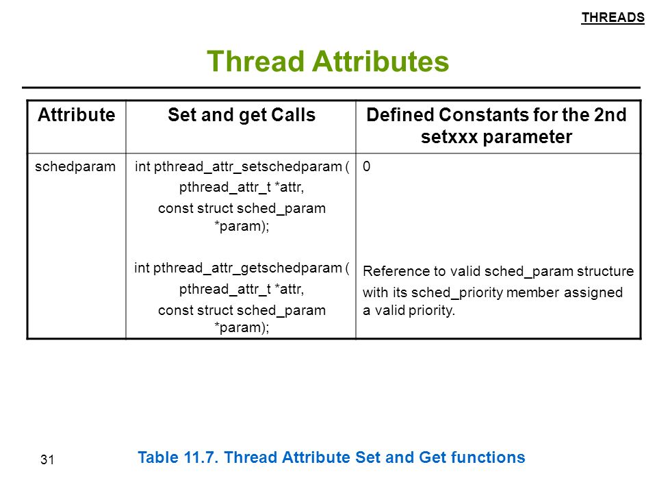 31 Thread Attributes Defined Constants for the 2nd setxxx parameter Set and get CallsAttribute 0 Reference to valid sched_param structure with its sched_priority member assigned a valid priority.