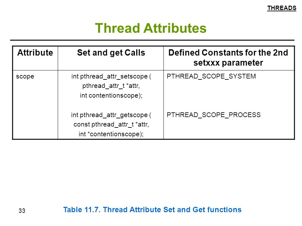 33 Thread Attributes Defined Constants for the 2nd setxxx parameter Set and get CallsAttribute PTHREAD_SCOPE_SYSTEM PTHREAD_SCOPE_PROCESS int pthread_attr_setscope ( pthread_attr_t *attr, int contentionscope); int pthread_attr_getscope ( const pthread_attr_t *attr, int *contentionscope); scope Table 11.7.