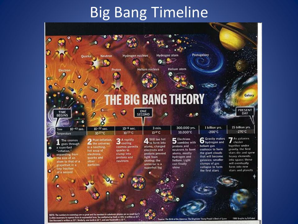 The Big Bang To Make An Apple Pie From Scratch You Must First Invent The Universe Carl Sagan Ppt Download