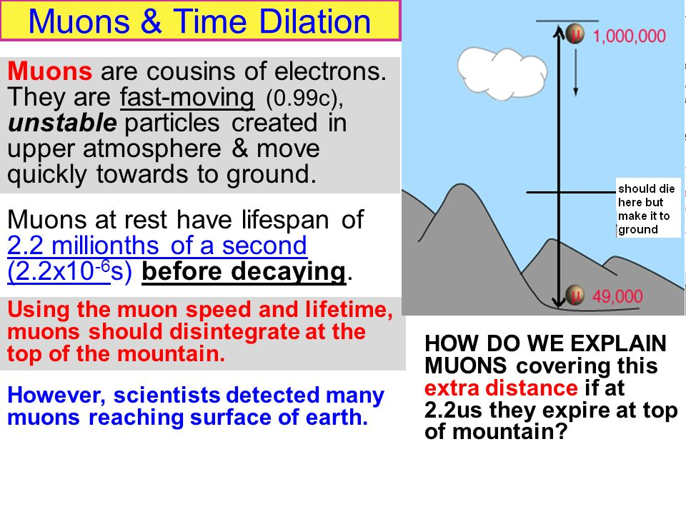 Muons & Time Dilation Muons at rest have lifespan of 2.2 millionths of a second (