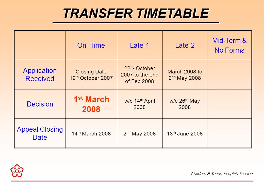 Children & Young People's Services TRANSFER TIMETABLE On- TimeLate-1Late-2 Mid-Term & No Forms Application Received Closing Date 19 th October nd October 2007 to the end of Feb 2008 Decision 1 st March 2008 w/c 14 th April 2008 Appeal Closing Date 14 th March nd May 2008