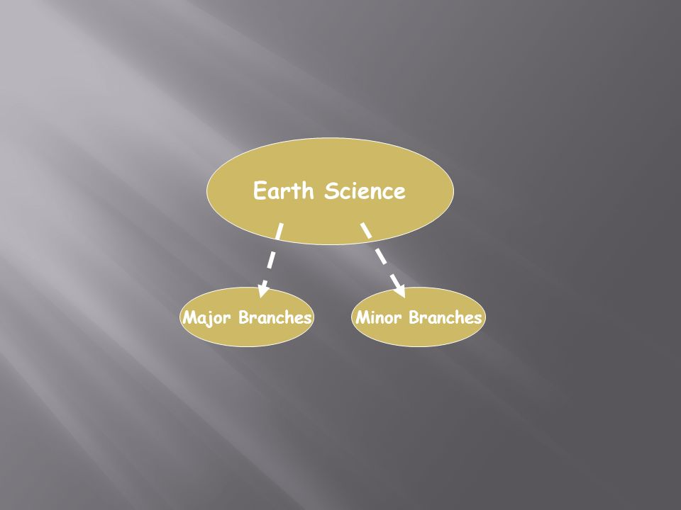 Earth Science Major BranchesMinor Branches