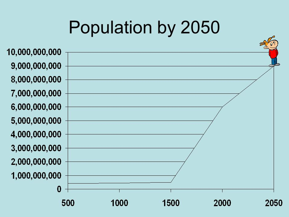 Population by 2050