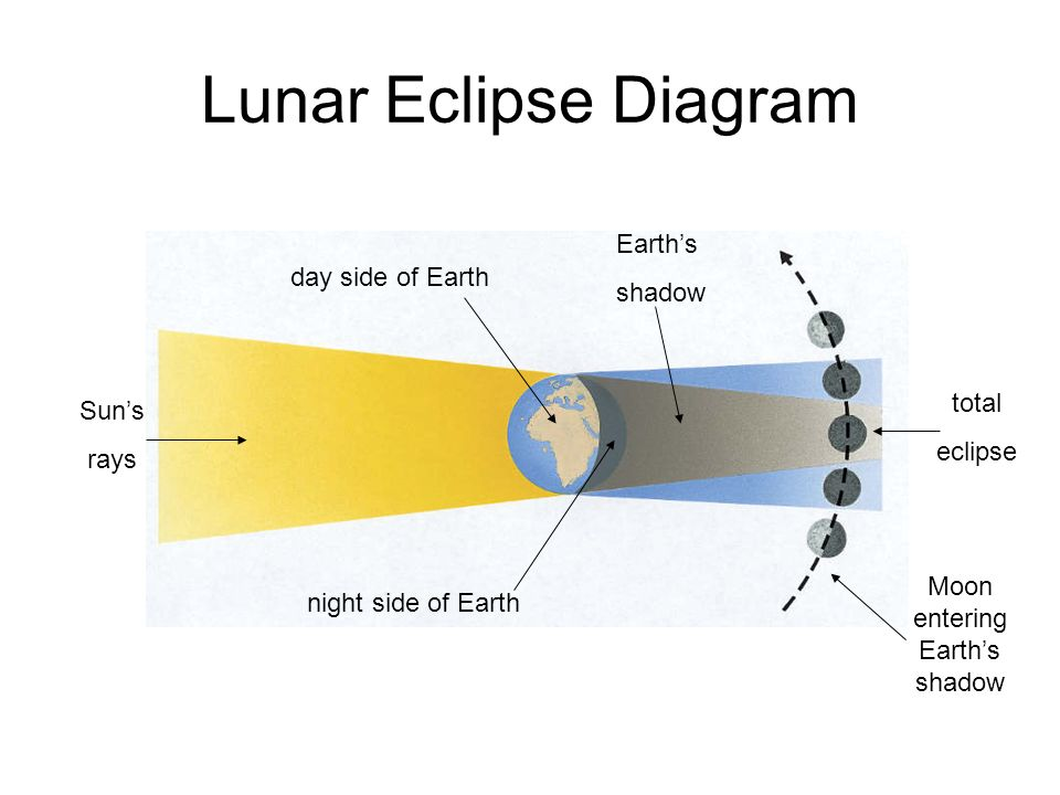 Eclipses Eclipse Of The Sun Eclipse Of The Moon Solar Eclipse Or