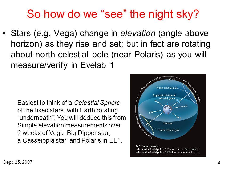 Sept  25, Apparent motions: Moon, Sun, stars & Orbits Review