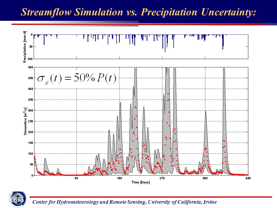 Center for Hydrometeorology and Remote Sensing, University of California, Irvine Streamflow Simulation vs.
