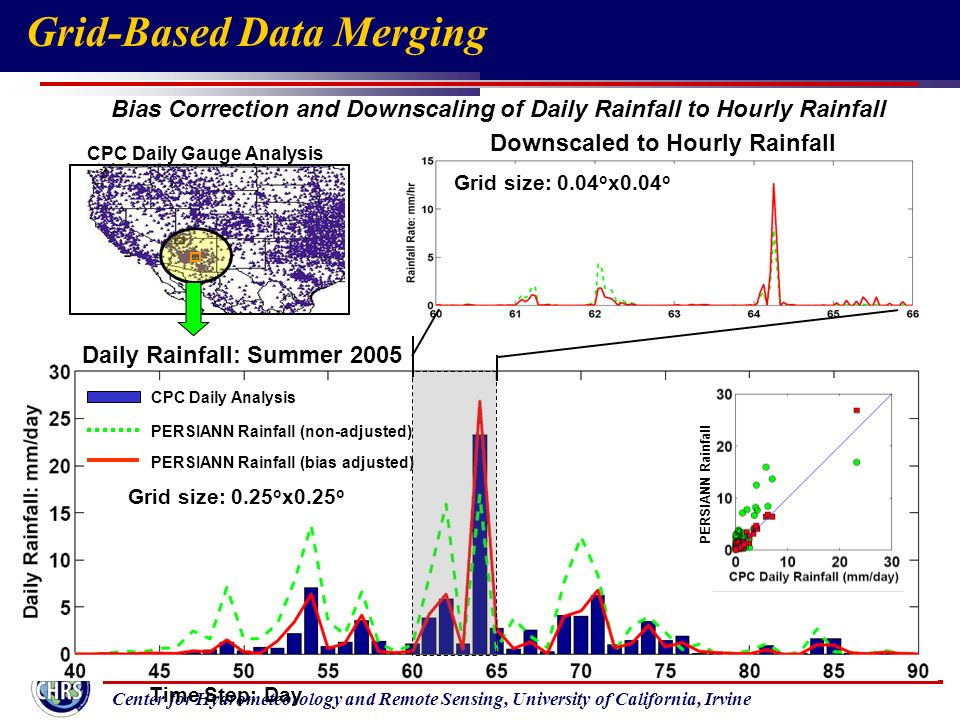 Center for Hydrometeorology and Remote Sensing, University of California, Irvine Bias Correction and Downscaling of Daily Rainfall to Hourly Rainfall Time Step: Day CPC Daily Analysis PERSIANN Rainfall (non-adjusted) PERSIANN Rainfall (bias adjusted) PERSIANN Rainfall Daily Rainfall: Summer 2005 Downscaled to Hourly Rainfall Grid size: 0.25 o x0.25 o Grid size: 0.04 o x0.04 o CPC Daily Gauge Analysis Grid-Based Data Merging