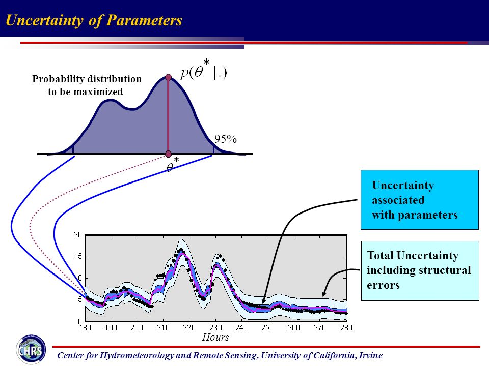 Center for Hydrometeorology and Remote Sensing, University of California, Irvine Uncertainty of Parameters Hours Uncertainty associated with parameters Total Uncertainty including structural errors Probability distribution to be maximized 95%