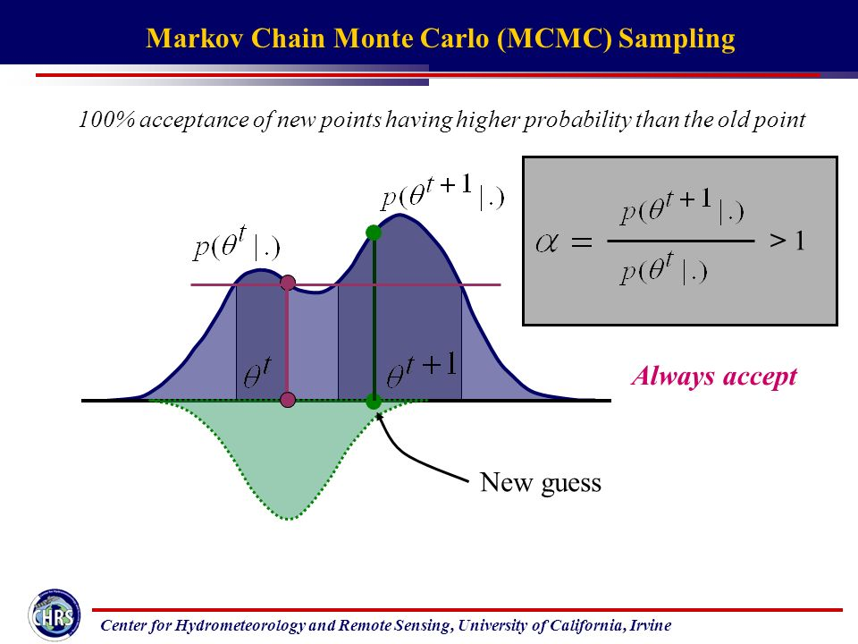 Center for Hydrometeorology and Remote Sensing, University of California, Irvine Always accept New guess > 1 Markov Chain Monte Carlo (MCMC) Sampling 100% acceptance of new points having higher probability than the old point