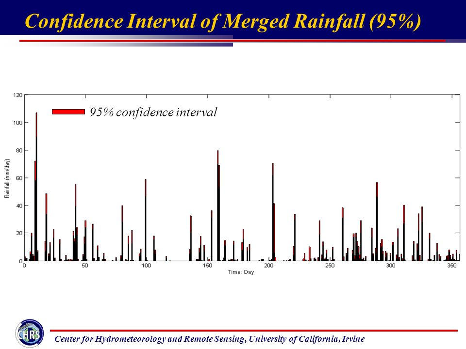 Center for Hydrometeorology and Remote Sensing, University of California, Irvine Confidence Interval of Merged Rainfall (95%) 95% confidence interval