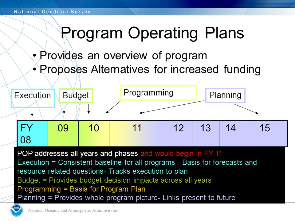 ppbes planning programming budgeting and execution system ppt