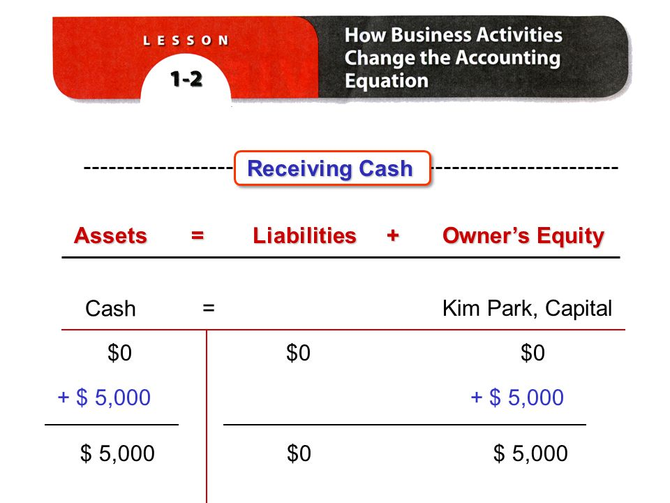 Receiving Cash Assets=Liabilities+ Owner's Equity Cash Kim Park, Capital= $0 + $ 5,000 $ 5,000 $0