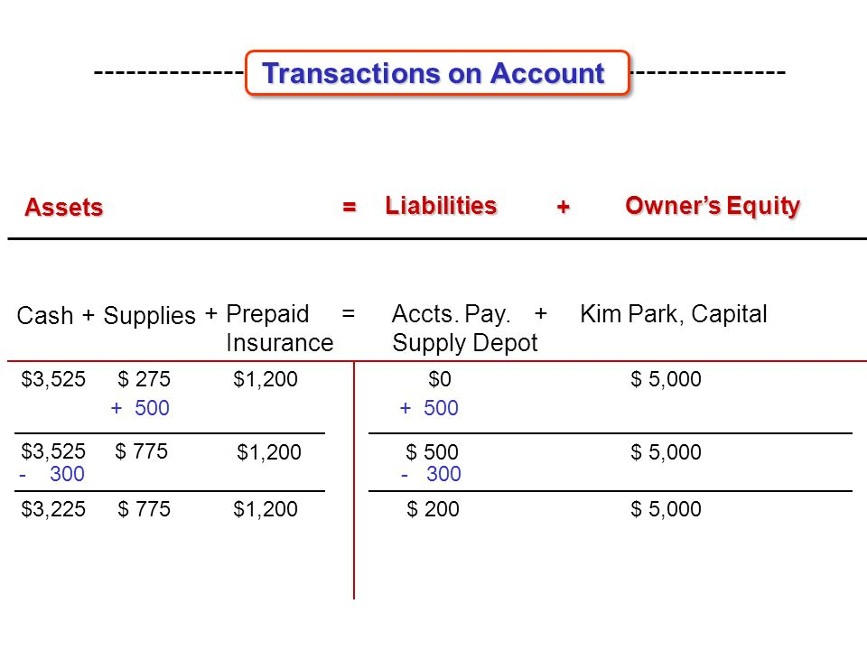 Assets = Liabilities Liabilities + Owner's Equity Owner's Equity Cash Kim Park, Capital= +Supplies Prepaid Insurance + $0 $3,525$ 275$1,200$ 5,000 Accts.