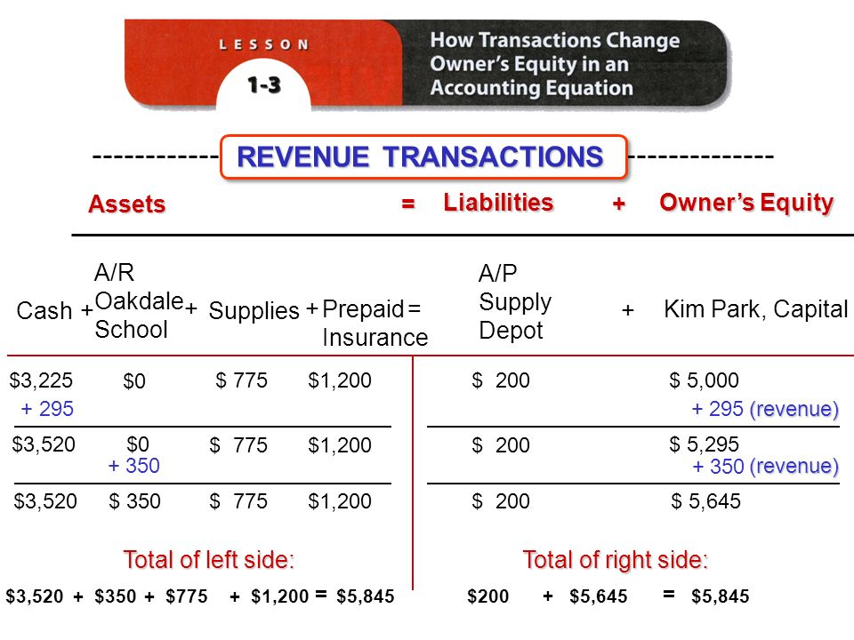 Assets = Liabilities Liabilities + Owner's Equity Owner's Equity Cash Kim Park, Capital= $ $ 200$3,225$ 5,000 +Supplies Prepaid Insurance $3,520 $0$ 5, $3,520$ 350$1,200$ 5,645 + A/R Oakdale School A/P Supply Depot + $0 (revenue) $ 775 $1,200 $ (revenue) Total of left side: Total of right side: $3,520$350$1,200$ = $5,845 $200$5,645 + = REVENUE TRANSACTIONS