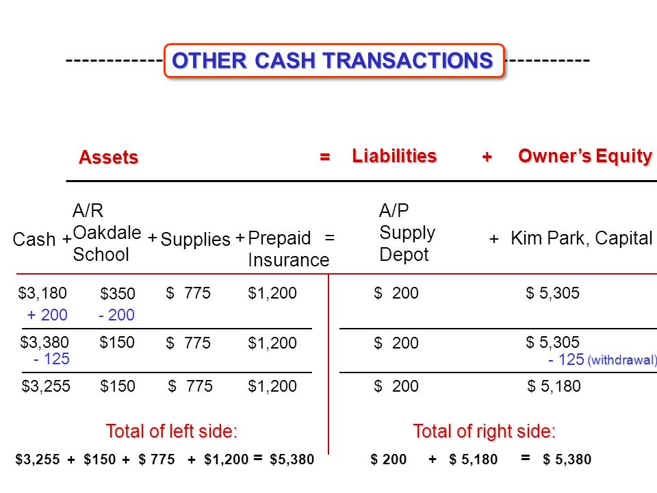Assets = Liabilities Liabilities + Owner's Equity Owner's Equity Cash Kim Park, Capital= $ $ 200$3,180$ 5,305 +Supplies Prepaid Insurance $3,380 $150$ 5, $3,255$150$1,200$ 5,180 + A/R Oakdale School A/P Supply Depot + $350 $ 775 $1,200 $ (withdrawal) Total of left side: Total of right side: $3,255$150$1,200$ = $5,380 $ 200$ 5,180 + = OTHER CASH TRANSACTIONS OTHER CASH TRANSACTIONS
