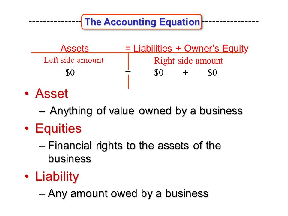 AssetAsset –Anything of value owned by a business EquitiesEquities –Financial rights to the assets of the business LiabilityLiability –Any amount owed by a business Assets= Liabilities + Owner's Equity Left side amount Right side amount $0$0 + $0= The Accounting Equation