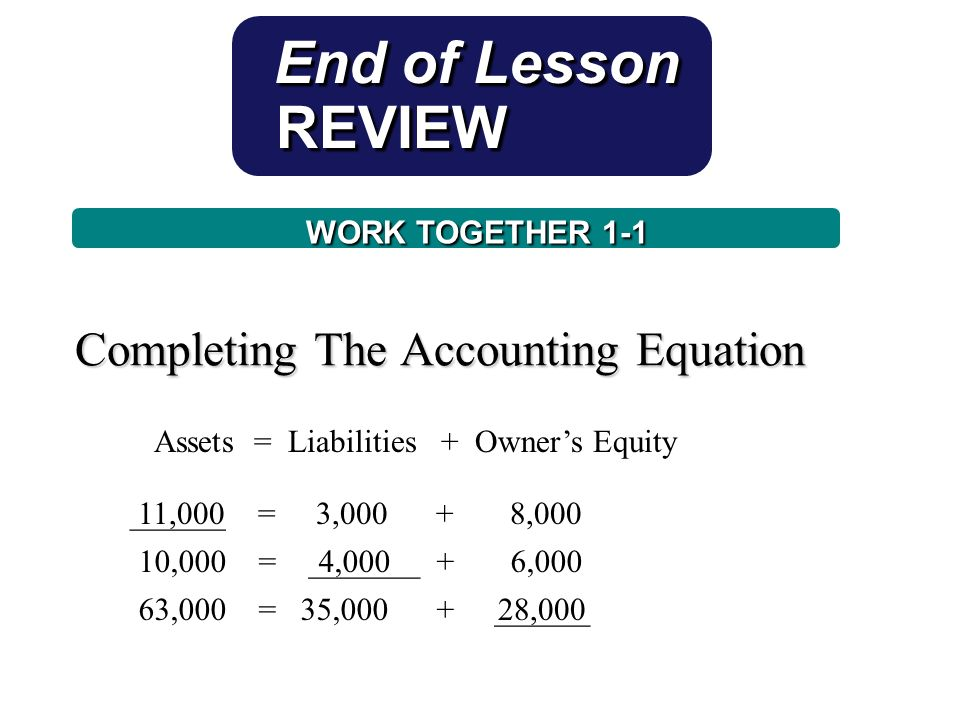 Completing The Accounting Equation Assets = Liabilities + Owner's Equity ______ = 3, ,00011,000 End of Lesson REVIEW REVIEW 10,000 = _______ + 6,000 63,000 = 35,000 + ______ 4,000 28,000 WORK TOGETHER 1-1