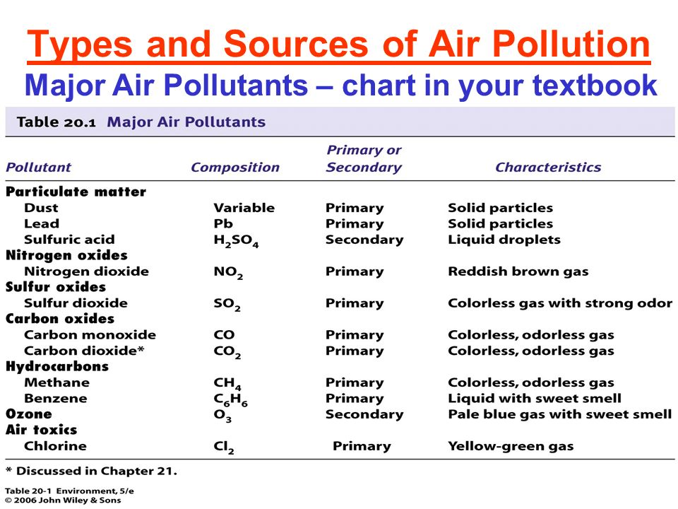 6 Types And Sources Of Air Pollution Major Pollutants Chart In Your Textbook