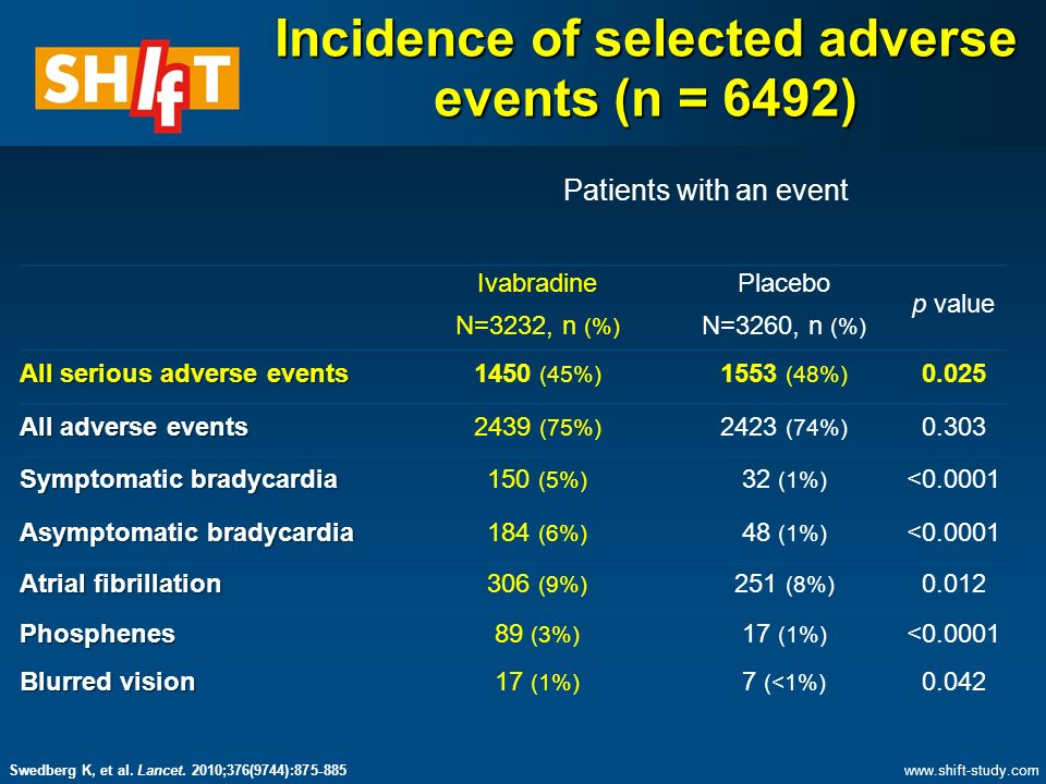 Incidence of selected adverse events (n = 6492) Patients with an event Ivabradine N=3232, n (%) Placebo N=3260, n (%) p value All serious adverse events 1450 (45%) 1553 (48%) All adverse events 2439 (75%) 2423 (74%) Symptomatic bradycardia 150 (5%) 32 (1%) < Asymptomatic bradycardia 184 (6%) 48 (1%) < Atrial fibrillation 306 (9%) 251 (8%) Phosphenes89 (3%) 17 (1%) < Blurred vision 17 (1%) 7 (<1%) Swedberg K, et al.