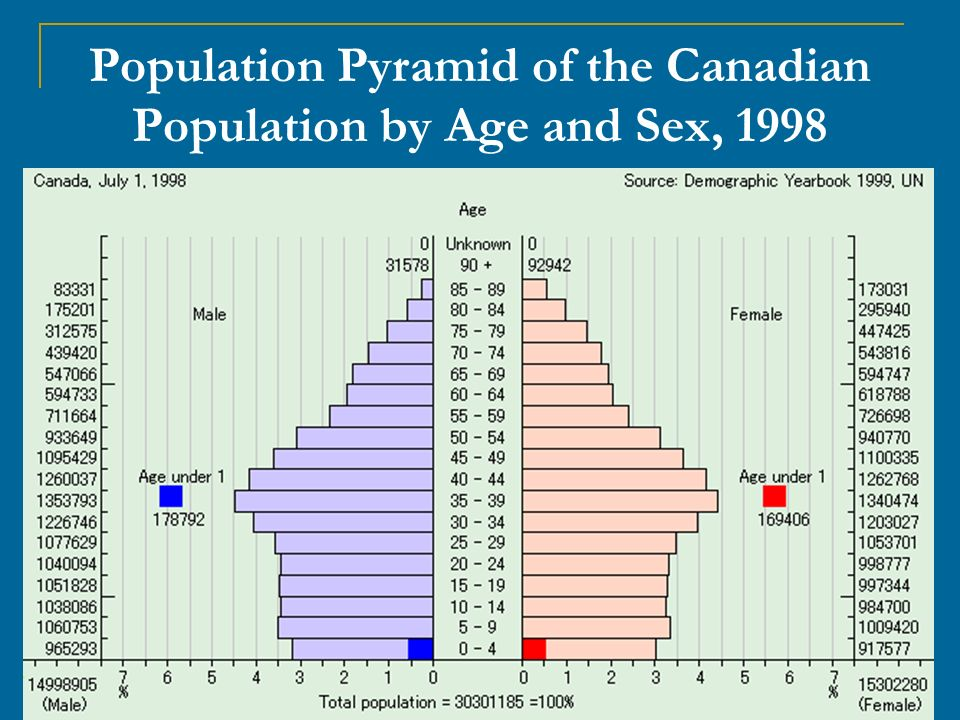 19 Population Pyramid of the Canadian Population by Age and Sex, 1998