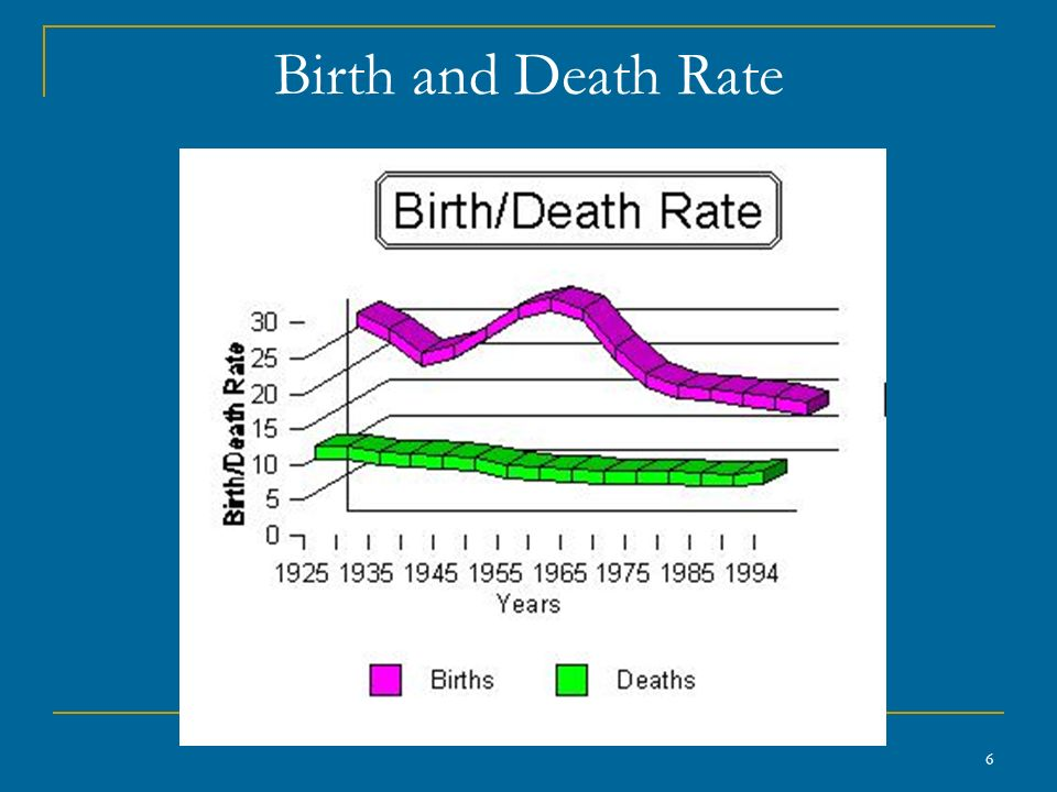 6 Birth and Death Rate