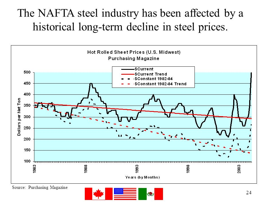 1 Challenges and Opportunities for the NAFTA Steel Industry and