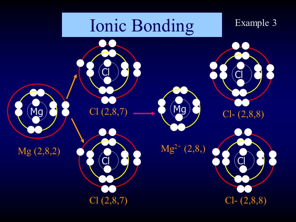 The Life of Ions An Introduction to Ions and how they behave