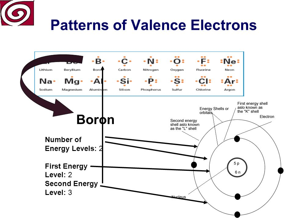 Patterns of Valence Electrons Boron Atomic Number (number of protons) Symbol Atomic Mass Period