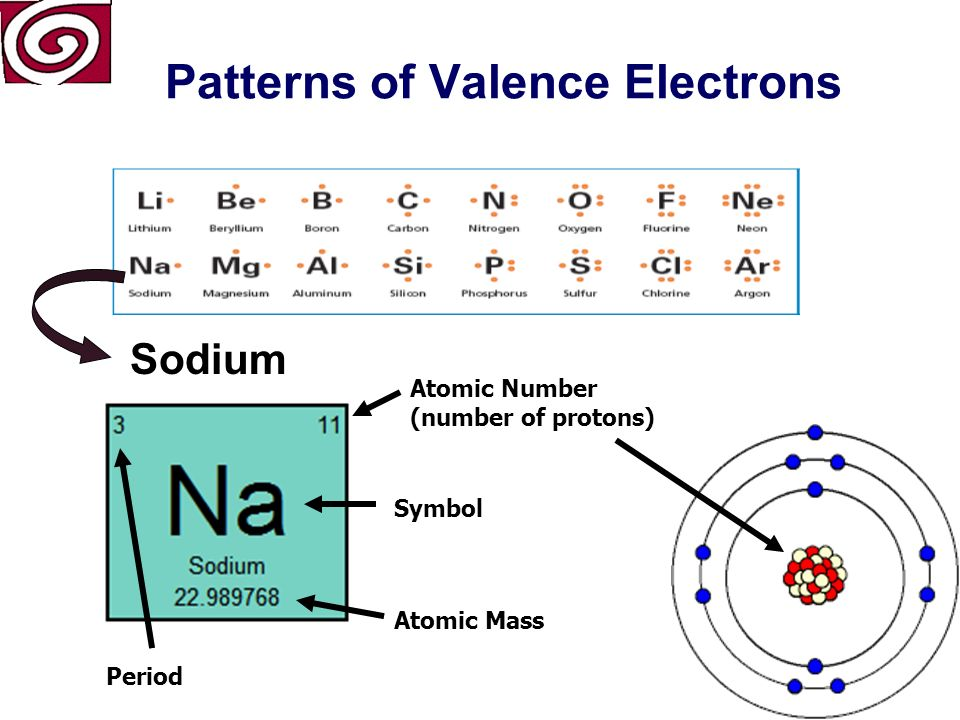 Patterns of Valence Electrons Boron Number of Energy Levels: 2 First Energy Level: 2 Second Energy Level: 3