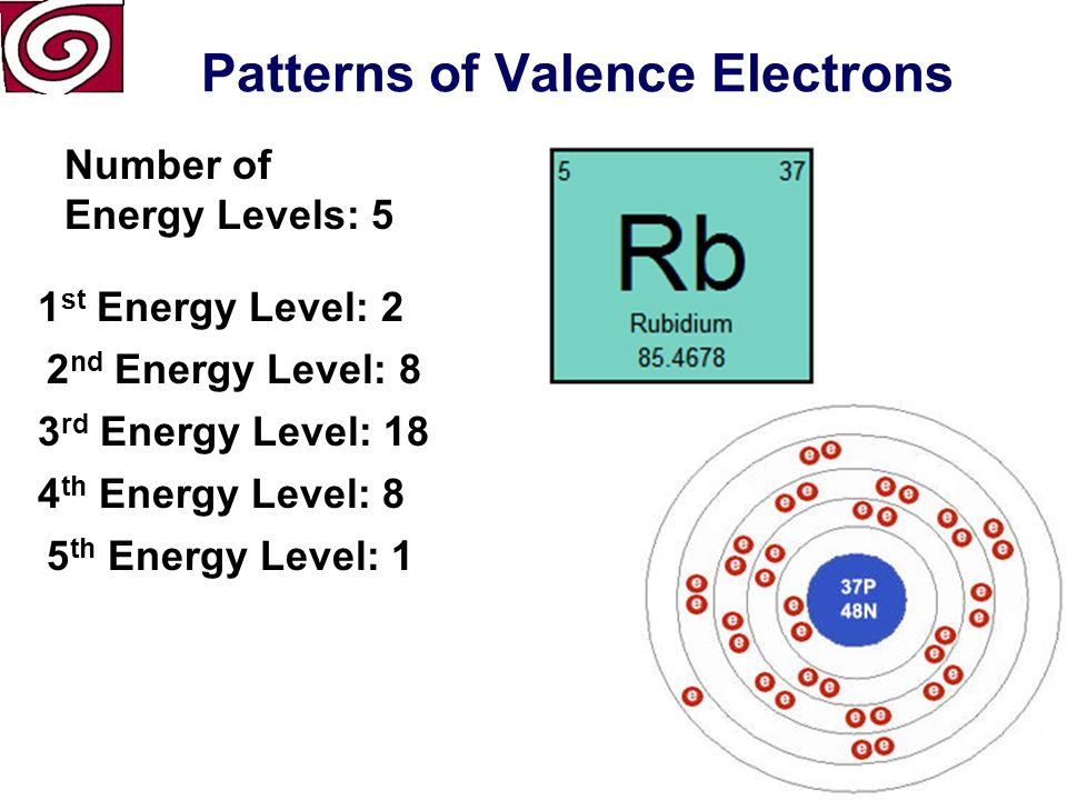 Patterns of Valence Electrons Number of Energy Levels: 4 1 st Energy Level: 2 2 nd Energy Level: 8 3 rd Energy Level: 8 4 th Energy Level: 1