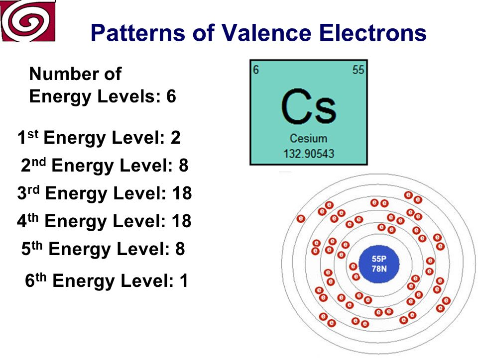 Patterns of Valence Electrons Number of Energy Levels: 5 1 st Energy Level: 2 2 nd Energy Level: 8 3 rd Energy Level: 18 4 th Energy Level: 8 5 th Energy Level: 1