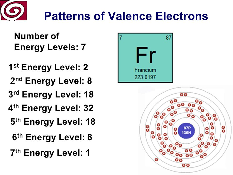 Patterns of Valence Electrons Number of Energy Levels: 6 1 st Energy Level: 2 2 nd Energy Level: 8 3 rd Energy Level: 18 4 th Energy Level: 18 5 th Energy Level: 8 6 th Energy Level: 1