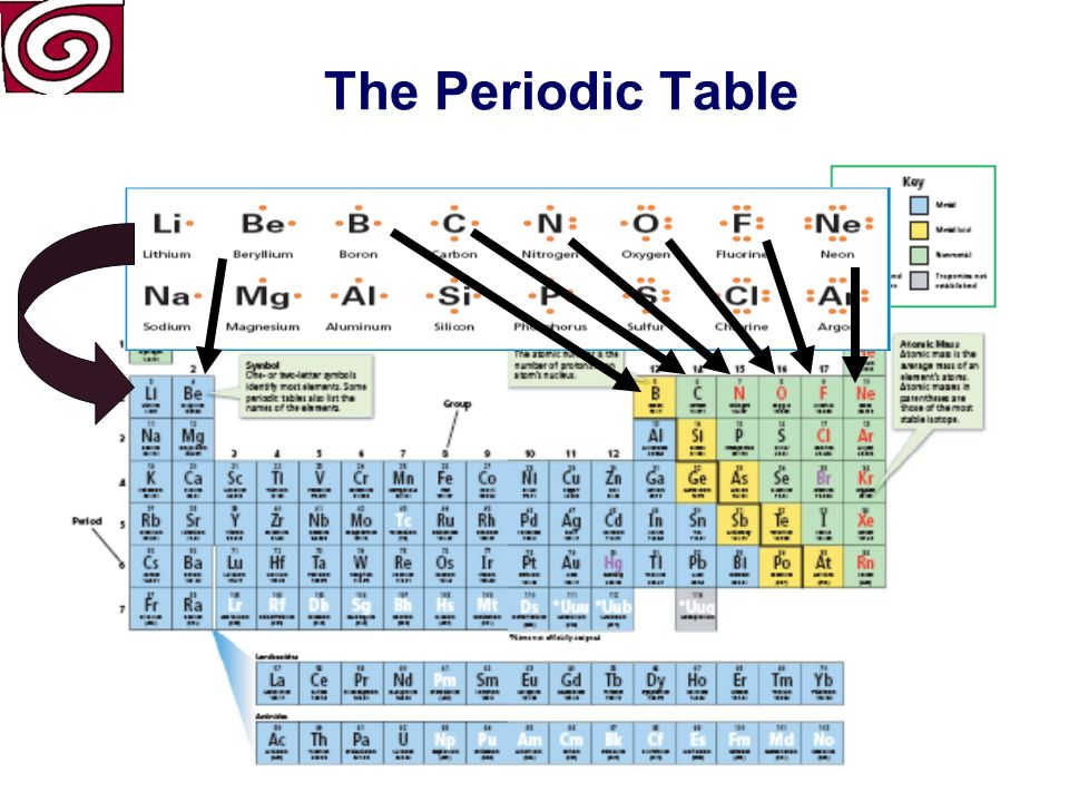 The Periodic Table Period 2 starts with Lithium Period 2 and continues across to Neon