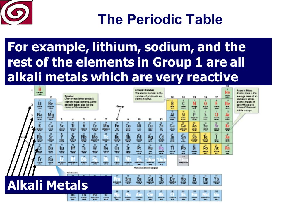 The Periodic Table For example, lithium, sodium,