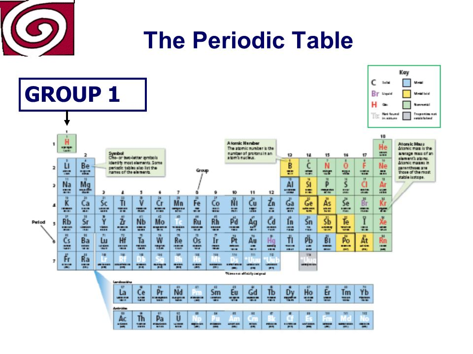 The Periodic Table For example, lithium, sodium, and the rest of the elements in Group 1 are all alkali metals which are very reactive Alkali Metals